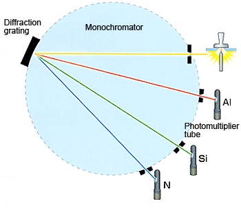 Optical Emissions Spectroscopy (OES) in the Industrial Automation Plants