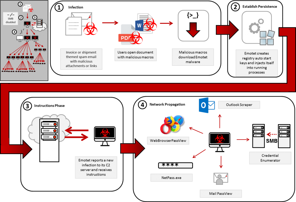 Emotet infection process (Source: CISA)