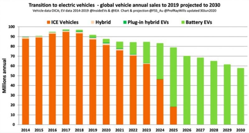 Global Vehicle Annual Sales to 2019-2030