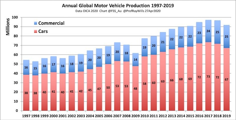 Annual Global Vehicle Production, 1997-2019