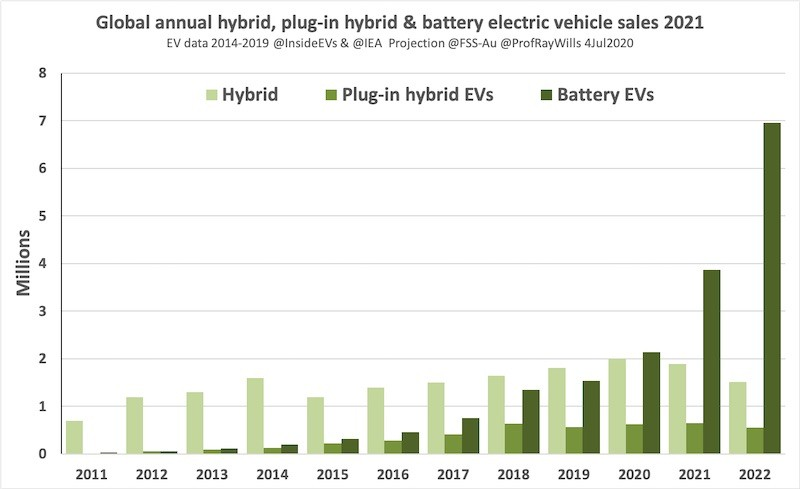 Global Hybrid, Plug-in Hybrid, and Battery Electric Vehicle Sales, 2011-2022