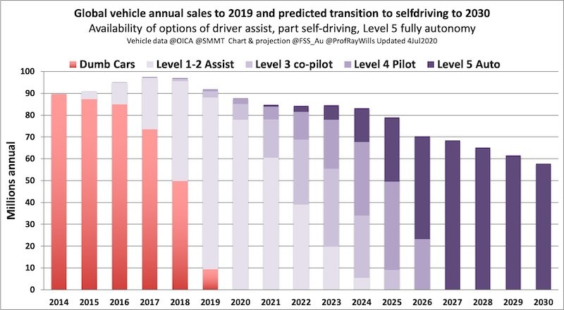 Global Vehicle Annual Sales from 2014-2030