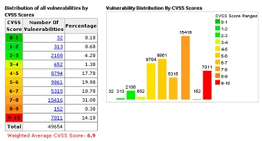 Common Vulnerability Scoring System (CVSS)