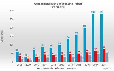 Industrial Robotics Market, by Region