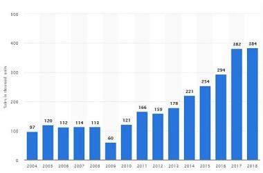 Total Shipments, 2004-2018
