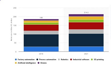 Global Automation Market, USD billion, 2020-2025