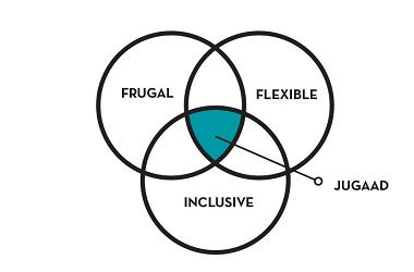 Frugal Innovations in India