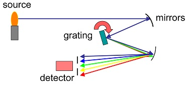 Optical Emissions Spectroscopy for Industrial Automation