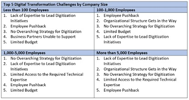 Digital Transformation Challenges for Companies